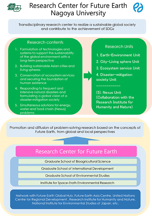 Nagoya University Research Center for Future Earth
