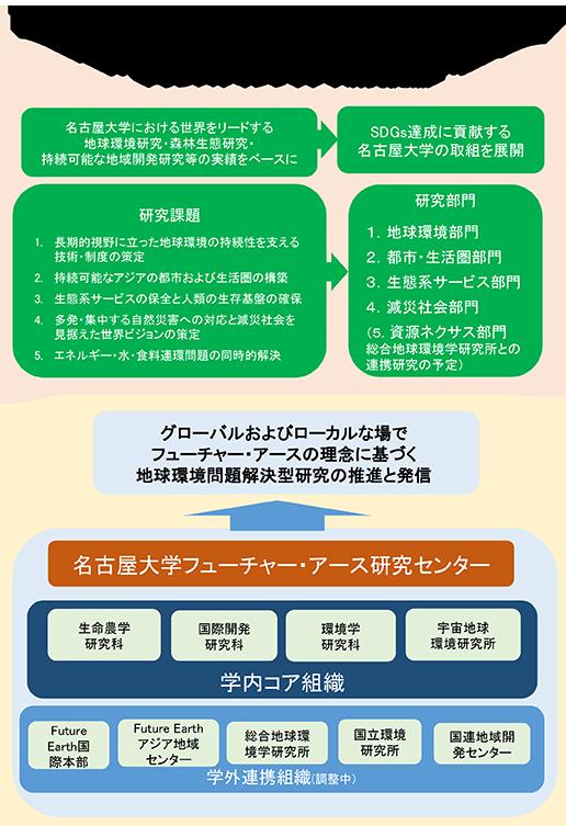 名古屋大学フューチャー・アース研究センター
